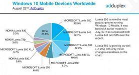 Window phone يحقق  14% تقريباً من جميع الهواتف الذكية